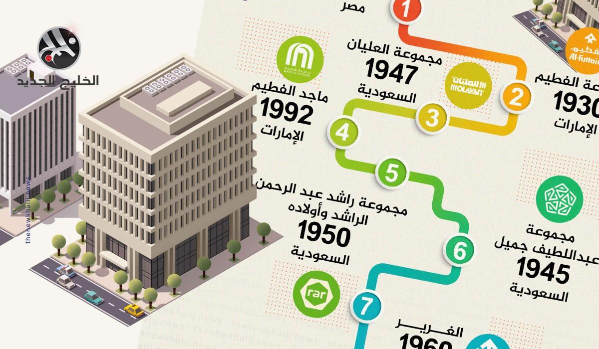 أقوى 7 شركات عائلية عربية في 2020