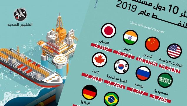 أكثر 10 دول مستهلكة للنفط عام 2019
