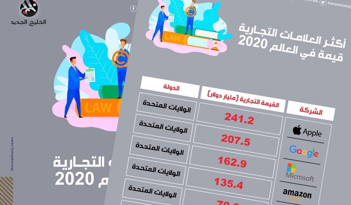 أكثر العلامات التجارية قيمة في العالم 2020