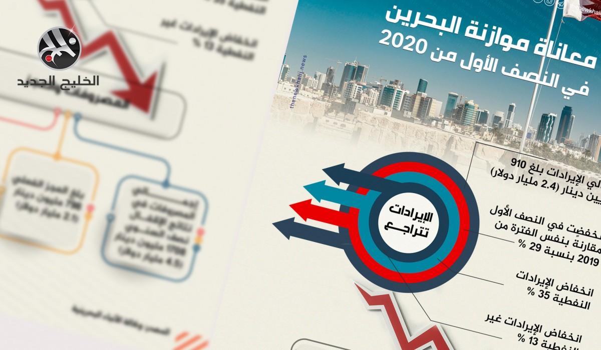 معاناة موازنة البحرين في النصف الأول من 2020