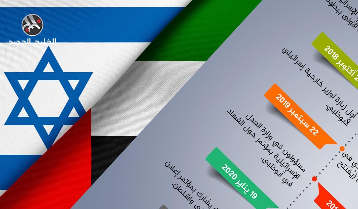 آخر محطات التطبيع الإماراتي مع الاحتلال الإسرائيلي