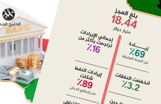 أزمة موازنة الكويت