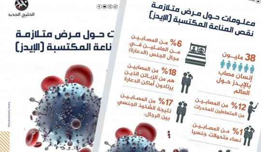 معلومات حول مرض الإيدز
