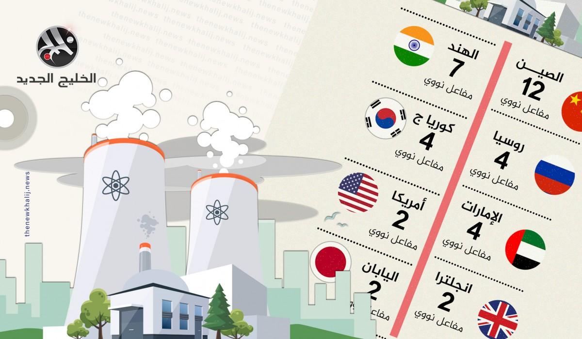 عدد المفاعلات النووية قيد الإنشاء 2020