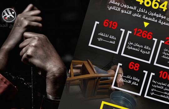الانتهاكات داخل السجون المصرية بالنصف الأول من 2020