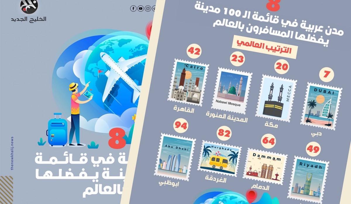 8 مدن عربية في قائمة الـ100 التي يفضلها المسافرون