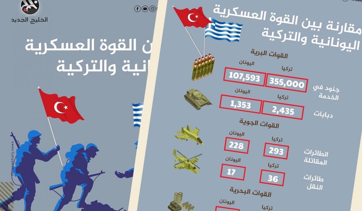 مقارنة بين القوة العسكرية اليونانية والتركية