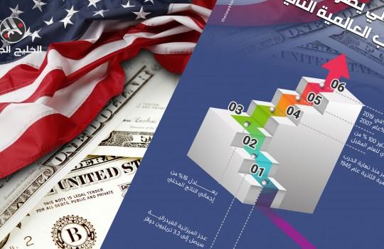 أكبر عجز مالي يضرب أمريكا منذ الحرب العالمية الثانية