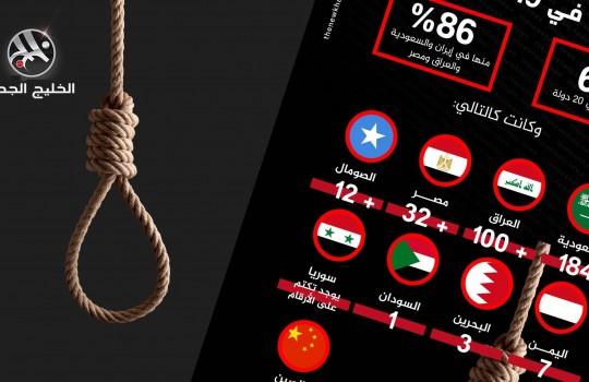حالات الإعدام حول العالم في 2019