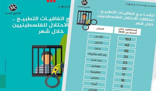 تزامنا مع التطبيع.. اعتقالات الاحتلال للفلسطينيين خلال شهر