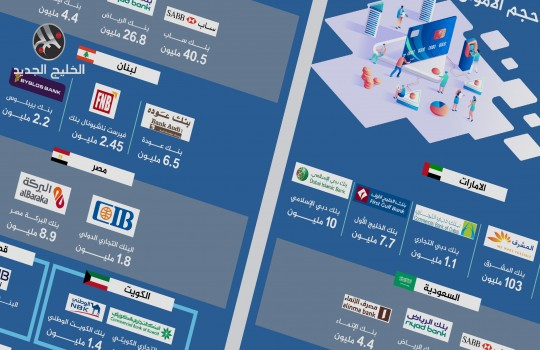البنوك العربية المتورطة في وثائق FINCEN