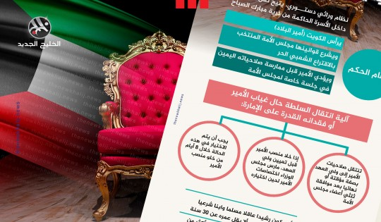 نظام الحكم في الكويت وآلية انتقال السلطة