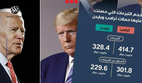 حجم التبرعات التي حصلت عليها حملات ترامب وبايدن