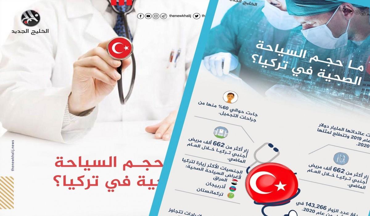 ما حجم السياحة الصحية في تركيا؟