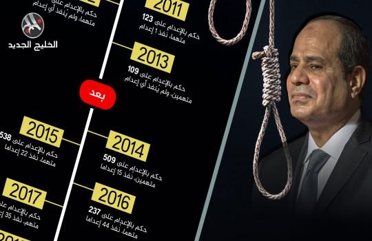 تسلسل زمني لاستخدام عقوبة الإعدام في مصر