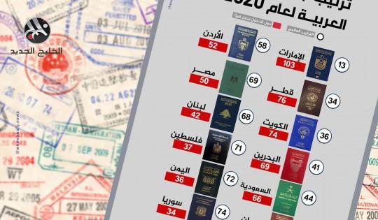 ترتيب جوازات السفر العربية لعام 2020
