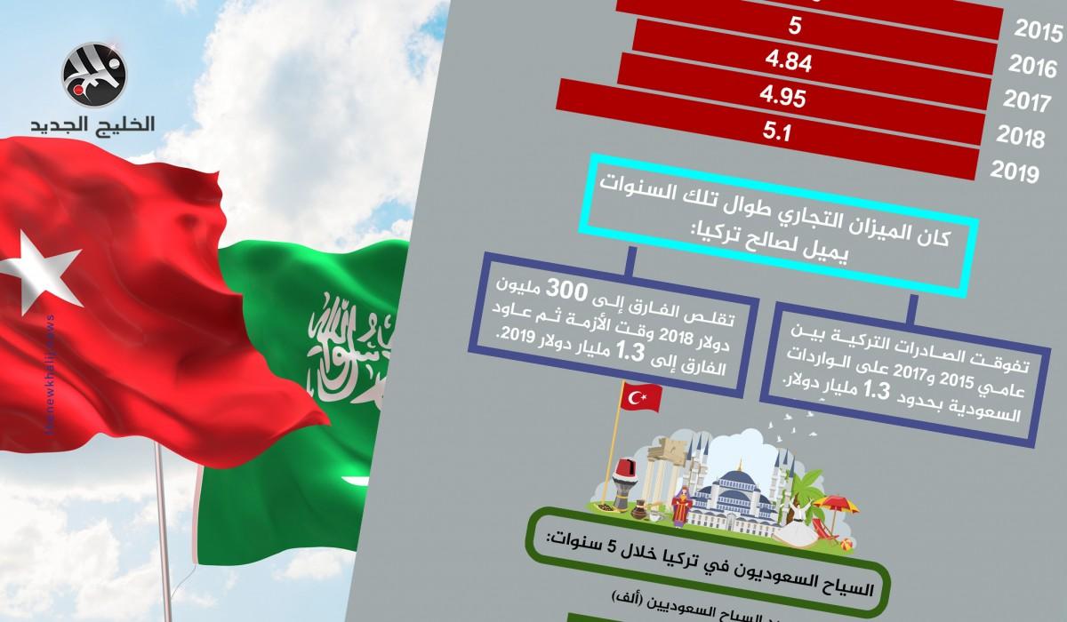 حجم التجارة والسياحة بين تركيا والسعودية