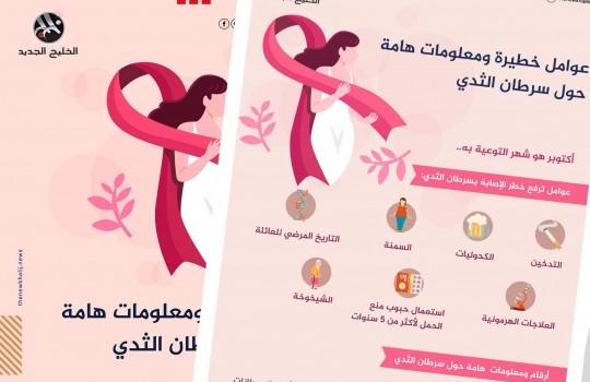 عوامل خطيرة ومعلومات هامة حول سرطان الثدي