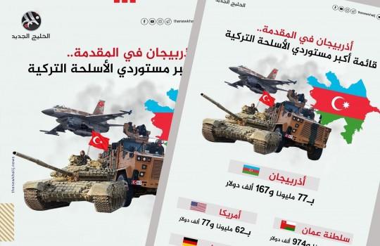 قائمة أكبر مستوردي الأسلحة التركية