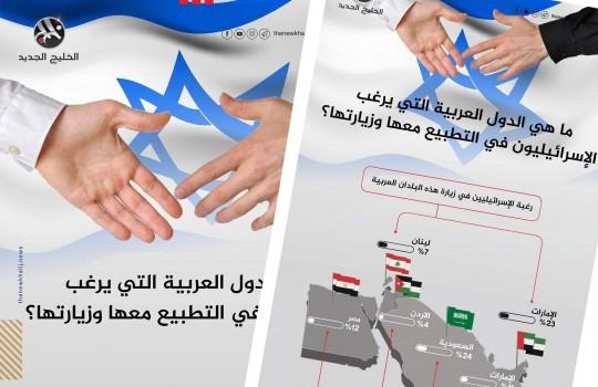 الدول التي يرغب الإسرائيليون بزيارتها أو التطبيع معها
