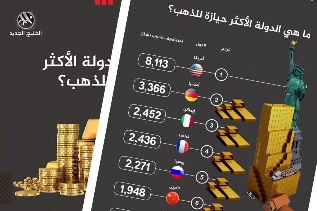 أكثر الدول حيازة للذهب