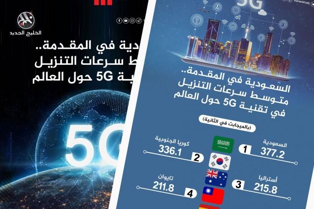 متوسط سرعات التنزيل في تقنية 5G حول العالم