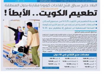 خطأ غير مقصود.. صحيفة كويتية تعتذر لنشرها خبرا تضمن كلمة إسرائيل